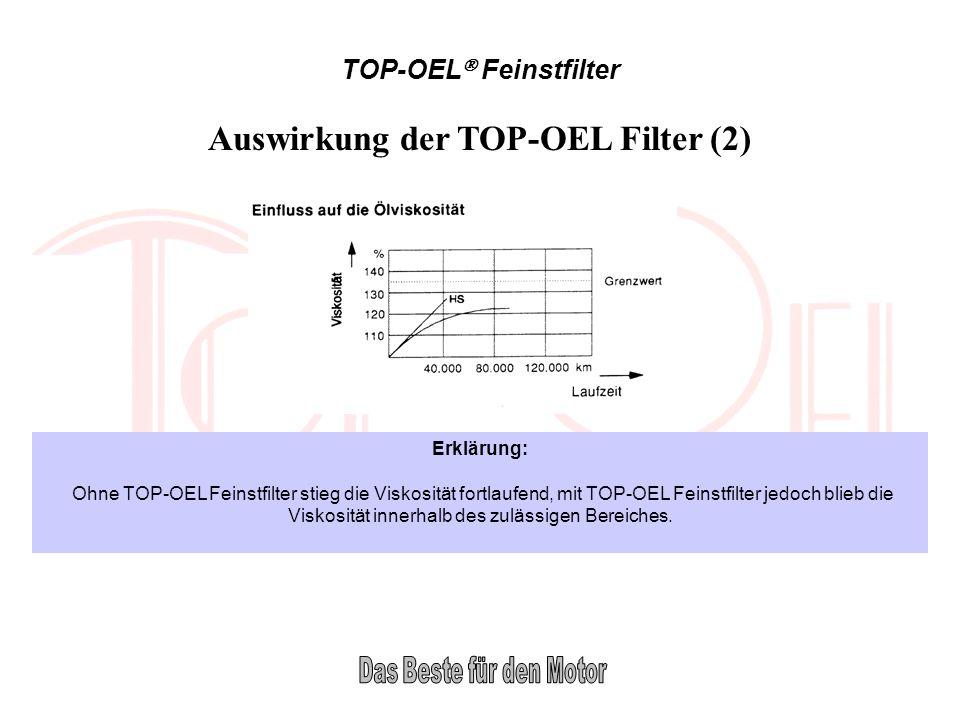 TOP-OEL Feinstfilter Erklärung: Ohne TOP-OEL Feinstfilter stieg die Viskosität fortlaufend, mit TOP-OEL Feinstfilter jedoch blieb die Viskosität inner