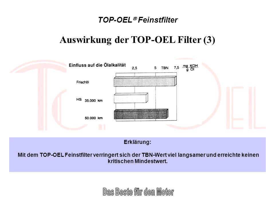 TOP-OEL Feinstfilter Erklärung: Mit dem TOP-OEL Feinstfilter verringert sich der TBN-Wert viel langsamer und erreichte keinen kritischen Mindestwert.