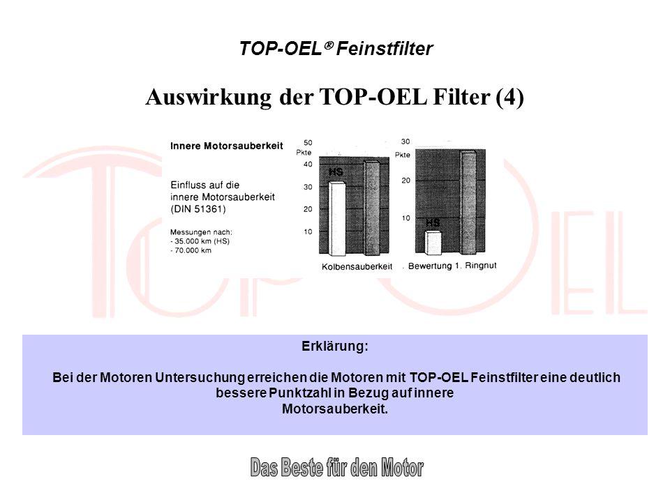 TOP-OEL Feinstfilter Erklärung: Bei der Motoren Untersuchung erreichen die Motoren mit TOP-OEL Feinstfilter eine deutlich bessere Punktzahl in Bezug a