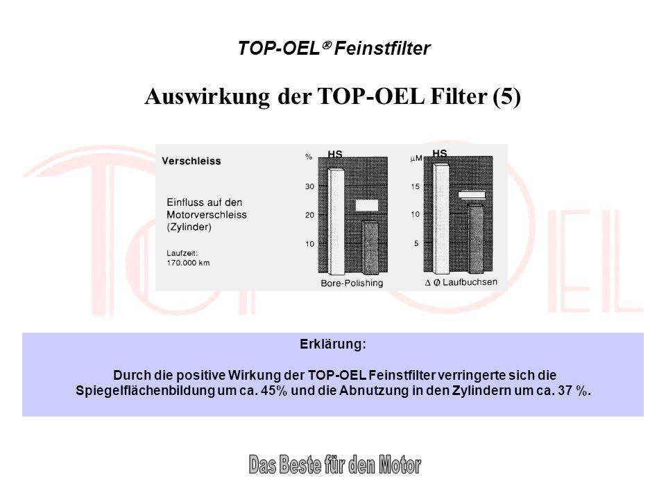 TOP-OEL Feinstfilter Erklärung: Durch die positive Wirkung der TOP-OEL Feinstfilter verringerte sich die Spiegelflächenbildung um ca. 45% und die Abnu