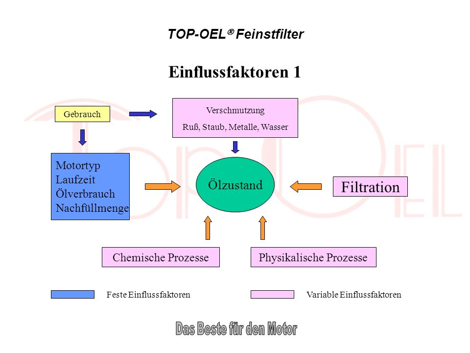 TOP-OEL Feinstfilter Einflussfaktoren 1 Ölzustand Gebrauch Motortyp Laufzeit Ölverbrauch Nachfüllmenge Chemische ProzessePhysikalische Prozesse Filtra