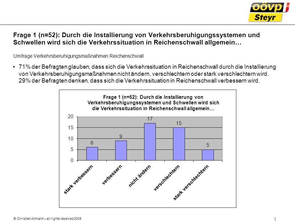 © Christian Altmann – all rights reserved 2008 Umfrage Verkehrsberuhigungsmaßnahmen Reichenschwall 71% der Befragten glauben, dass sich die Verkehrssituation in Reichenschwall durch die Installierung von Verkehrsberuhigungsmaßnahmen nicht ändern, verschlechtern oder stark verschlechtern wird.
