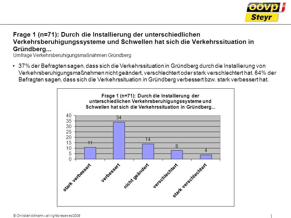 © Christian Altmann – all rights reserved 2008 Umfrage Verkehrsberuhigungsmaßnahmen Gründberg 37% der Befragten sagen, dass sich die Verkehrssituation in Gründberg durch die Installierung von Verkehrsberuhigungsmaßnahmen nicht geändert, verschlechtert oder stark verschlechtert hat.