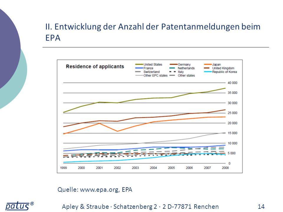 II. Entwicklung der Anzahl der Patentanmeldungen beim EPA Apley & Straube · Schatzenberg 2 · 2 D-77871 Renchen14 Quelle: www.epa.org, EPA