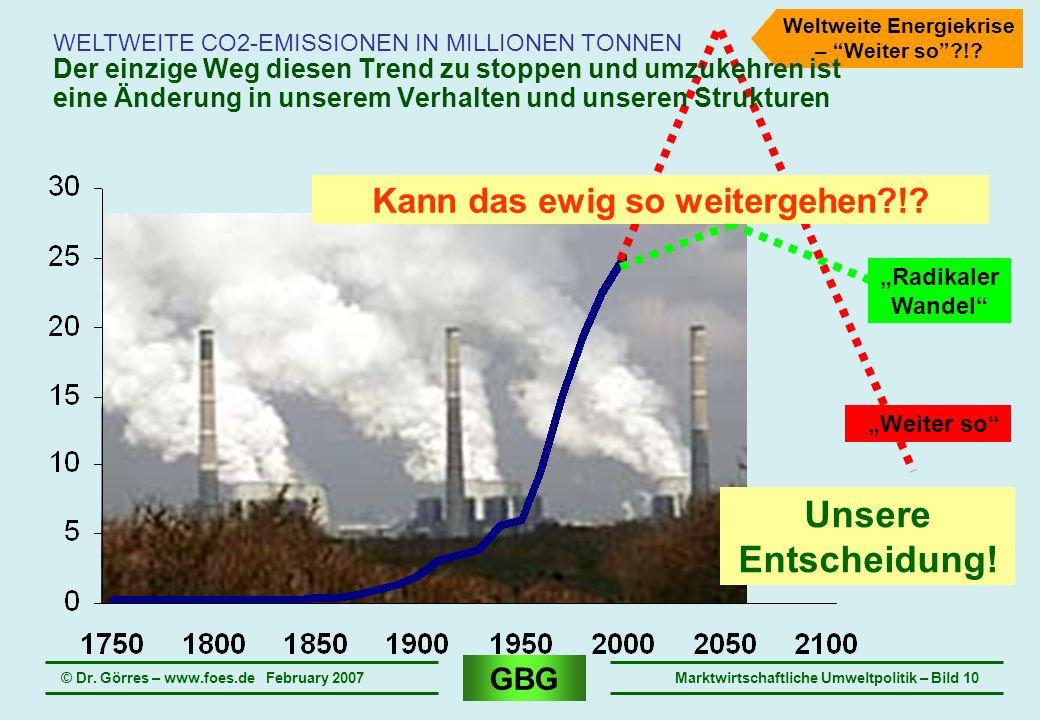 GBG © Dr. Görres – www.foes.de February 2007Marktwirtschaftliche Umweltpolitik – Bild 10 WELTWEITE CO2-EMISSIONEN IN MILLIONEN TONNEN Unsere Entscheid