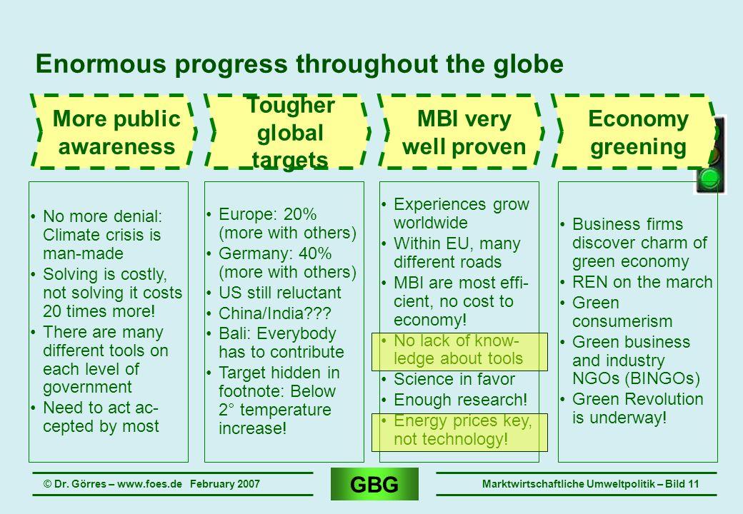 GBG © Dr. Görres – www.foes.de February 2007Marktwirtschaftliche Umweltpolitik – Bild 11 Enormous progress throughout the globe More public awareness