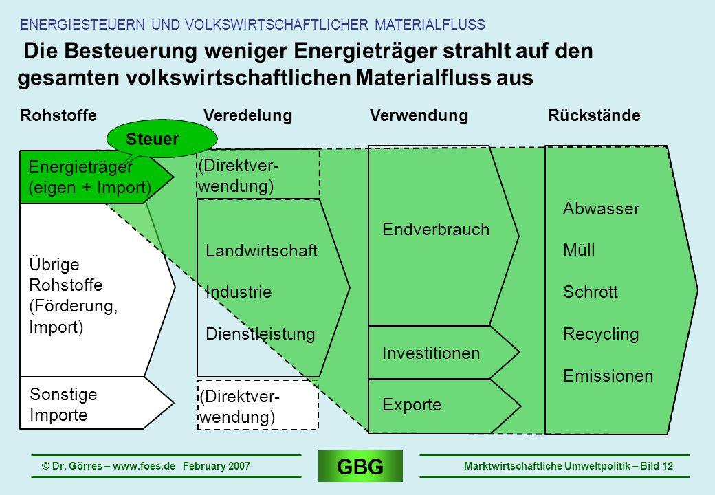 GBG © Dr. Görres – www.foes.de February 2007Marktwirtschaftliche Umweltpolitik – Bild 12 Die Besteuerung weniger Energieträger strahlt auf den gesamte