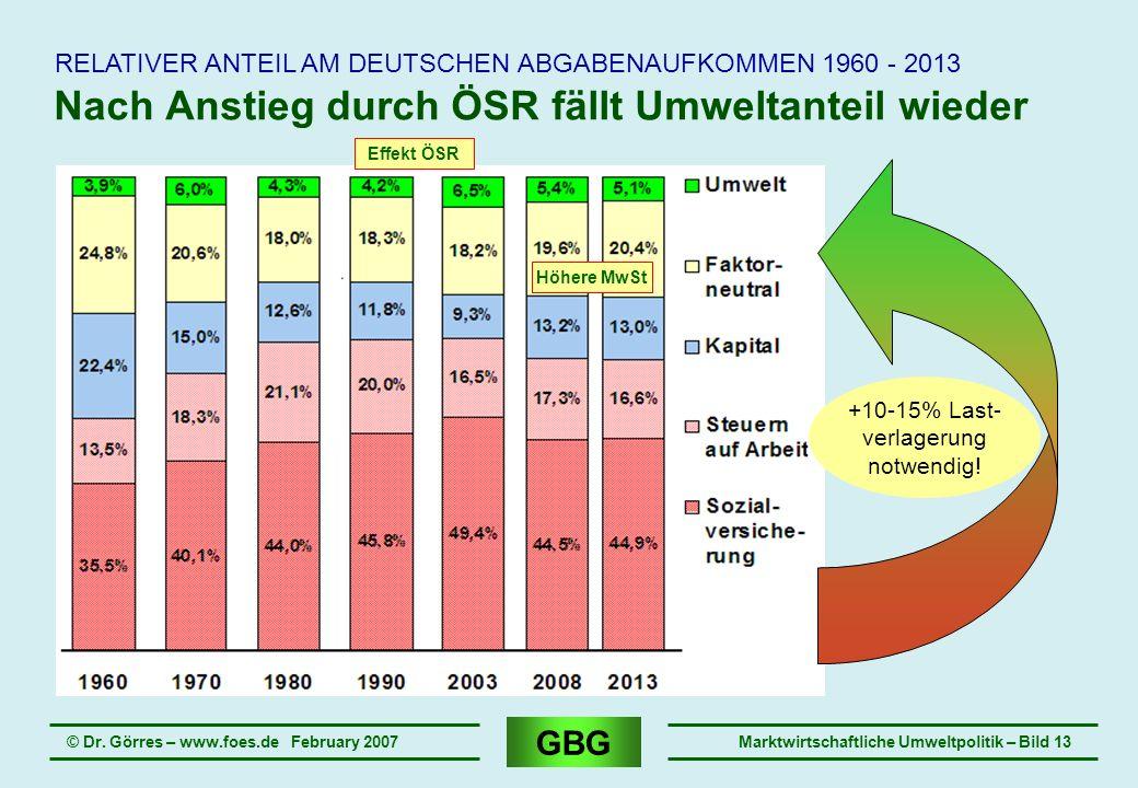 GBG © Dr. Görres – www.foes.de February 2007Marktwirtschaftliche Umweltpolitik – Bild 13 Nach Anstieg durch ÖSR fällt Umweltanteil wieder RELATIVER AN