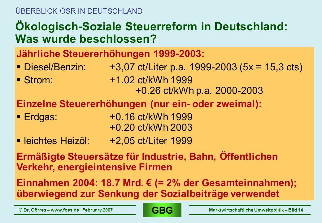 GBG © Dr. Görres – www.foes.de February 2007Marktwirtschaftliche Umweltpolitik – Bild 14 Ökologisch-Soziale Steuerreform in Deutschland: Was wurde bes