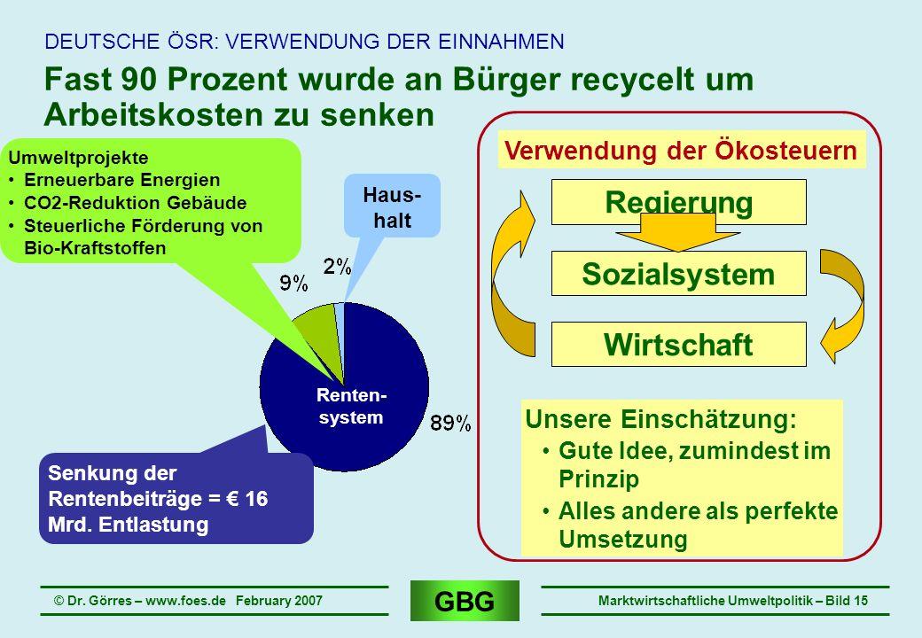 GBG © Dr. Görres – www.foes.de February 2007Marktwirtschaftliche Umweltpolitik – Bild 15 Fast 90 Prozent wurde an Bürger recycelt um Arbeitskosten zu