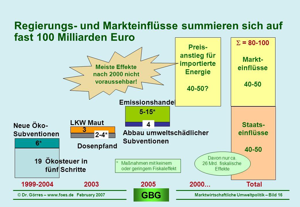 GBG © Dr. Görres – www.foes.de February 2007Marktwirtschaftliche Umweltpolitik – Bild 16 Regierungs- und Markteinflüsse summieren sich auf fast 100 Mi