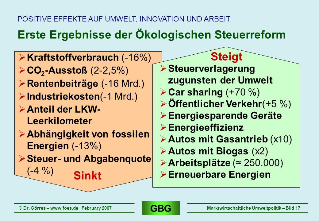 GBG © Dr. Görres – www.foes.de February 2007Marktwirtschaftliche Umweltpolitik – Bild 17 Erste Ergebnisse der Ökologischen Steuerreform POSITIVE EFFEK