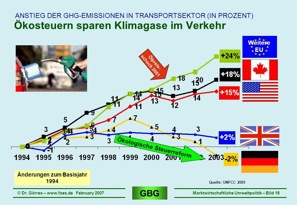 GBG © Dr. Görres – www.foes.de February 2007Marktwirtschaftliche Umweltpolitik – Bild 18 Ökosteuern sparen Klimagase im Verkehr ANSTIEG DER GHG-EMISSI