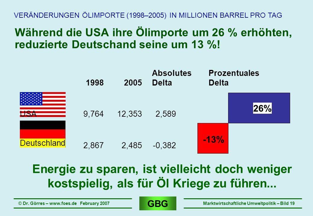 GBG © Dr. Görres – www.foes.de February 2007Marktwirtschaftliche Umweltpolitik – Bild 19 Während die USA ihre Ölimporte um 26 % erhöhten, reduzierte D