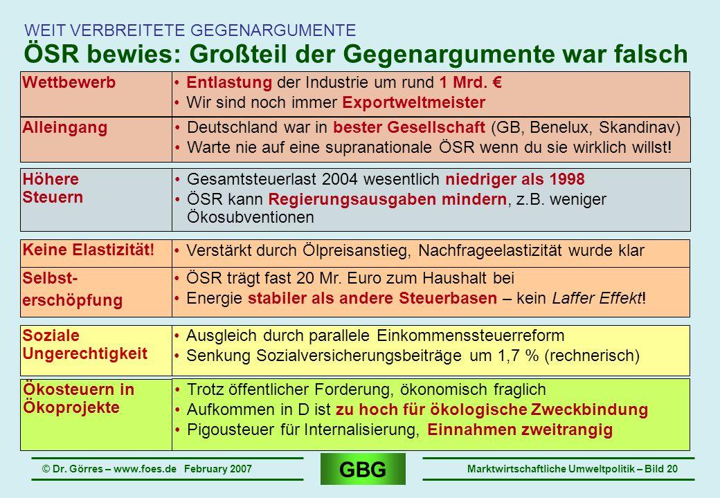 GBG © Dr. Görres – www.foes.de February 2007Marktwirtschaftliche Umweltpolitik – Bild 20 WEIT VERBREITETE GEGENARGUMENTE ÖSR bewies: Großteil der Gege