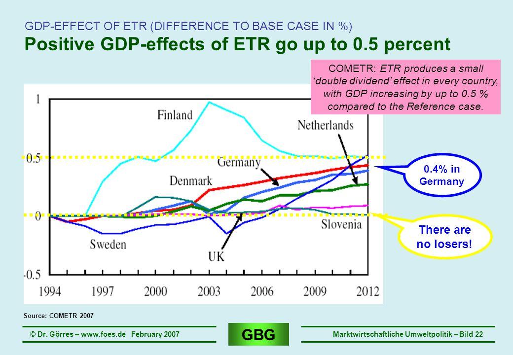 GBG © Dr. Görres – www.foes.de February 2007Marktwirtschaftliche Umweltpolitik – Bild 22 Positive GDP-effects of ETR go up to 0.5 percent GDP-EFFECT O
