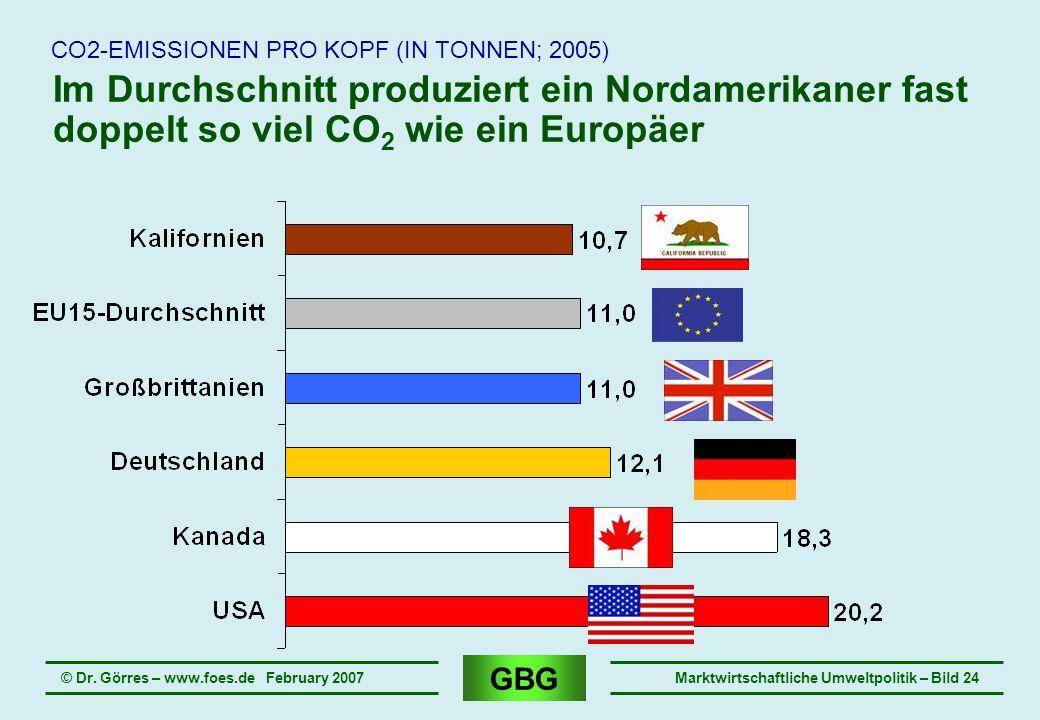 GBG © Dr. Görres – www.foes.de February 2007Marktwirtschaftliche Umweltpolitik – Bild 24 Im Durchschnitt produziert ein Nordamerikaner fast doppelt so