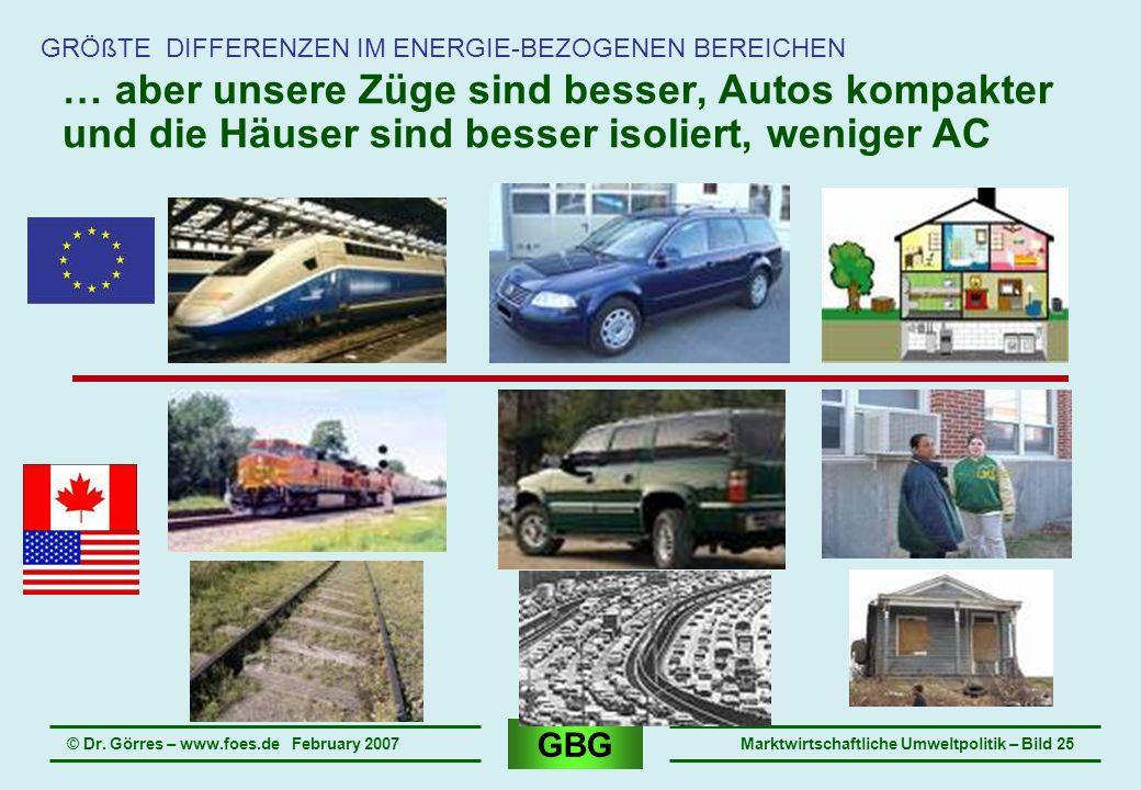 GBG © Dr. Görres – www.foes.de February 2007Marktwirtschaftliche Umweltpolitik – Bild 25 … aber unsere Züge sind besser, Autos kompakter und die Häuse