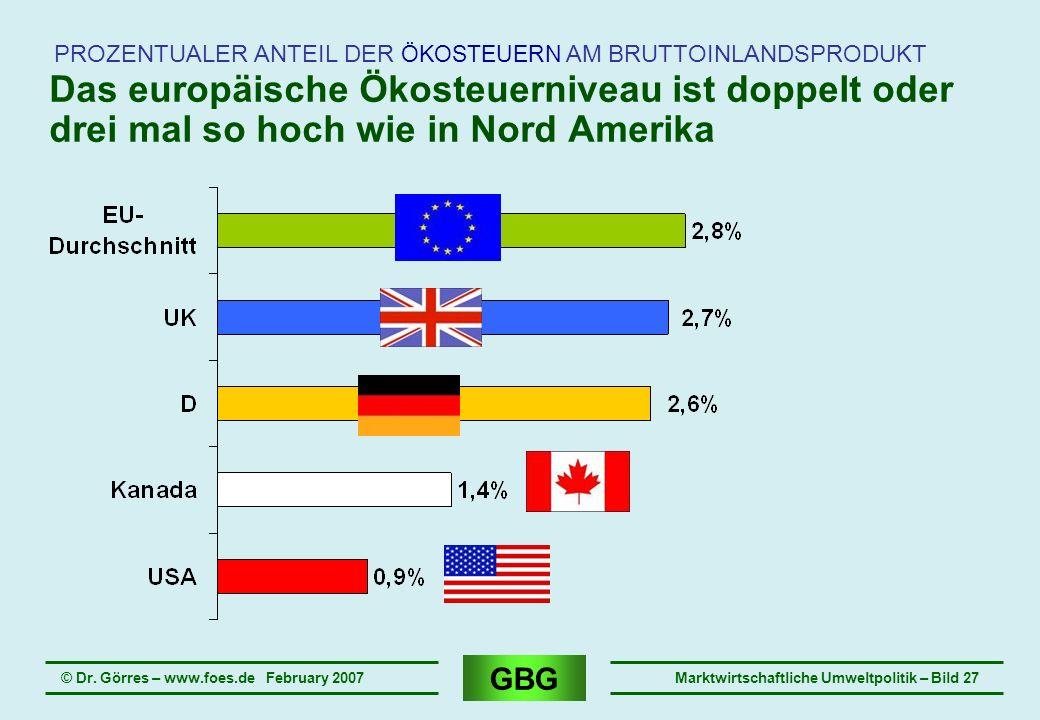 GBG © Dr. Görres – www.foes.de February 2007Marktwirtschaftliche Umweltpolitik – Bild 27 Das europäische Ökosteuerniveau ist doppelt oder drei mal so