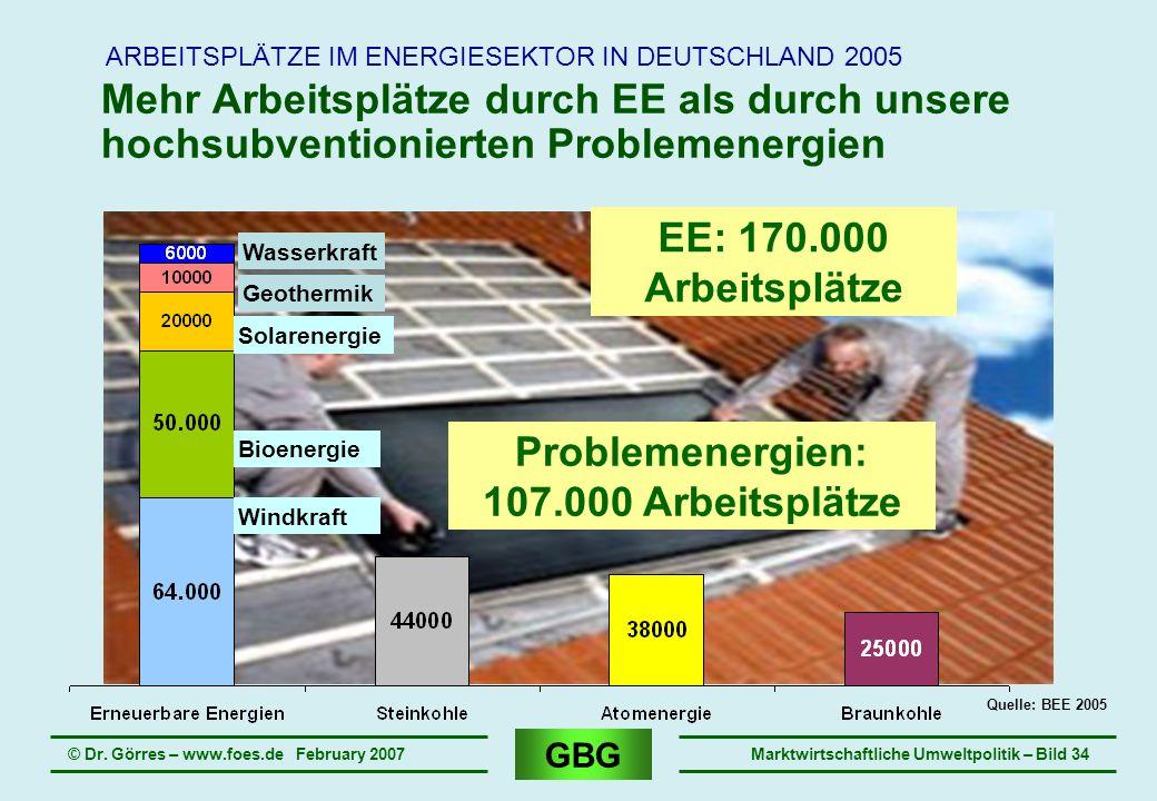 GBG © Dr. Görres – www.foes.de February 2007Marktwirtschaftliche Umweltpolitik – Bild 34 Mehr Arbeitsplätze durch EE als durch unsere hochsubventionie