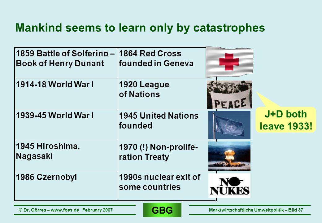 GBG © Dr. Görres – www.foes.de February 2007Marktwirtschaftliche Umweltpolitik – Bild 37 Mankind seems to learn only by catastrophes 1990s nuclear exi