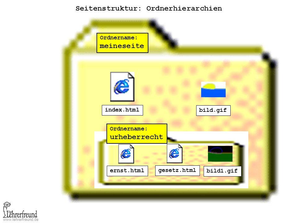 www.lehrerfreund.de Seitenstruktur: Ordnerhierarchien Ordnername: meineseite index.html bild.gif Ordnername: urheberrecht ernst.html gesetz.html bild1.gif