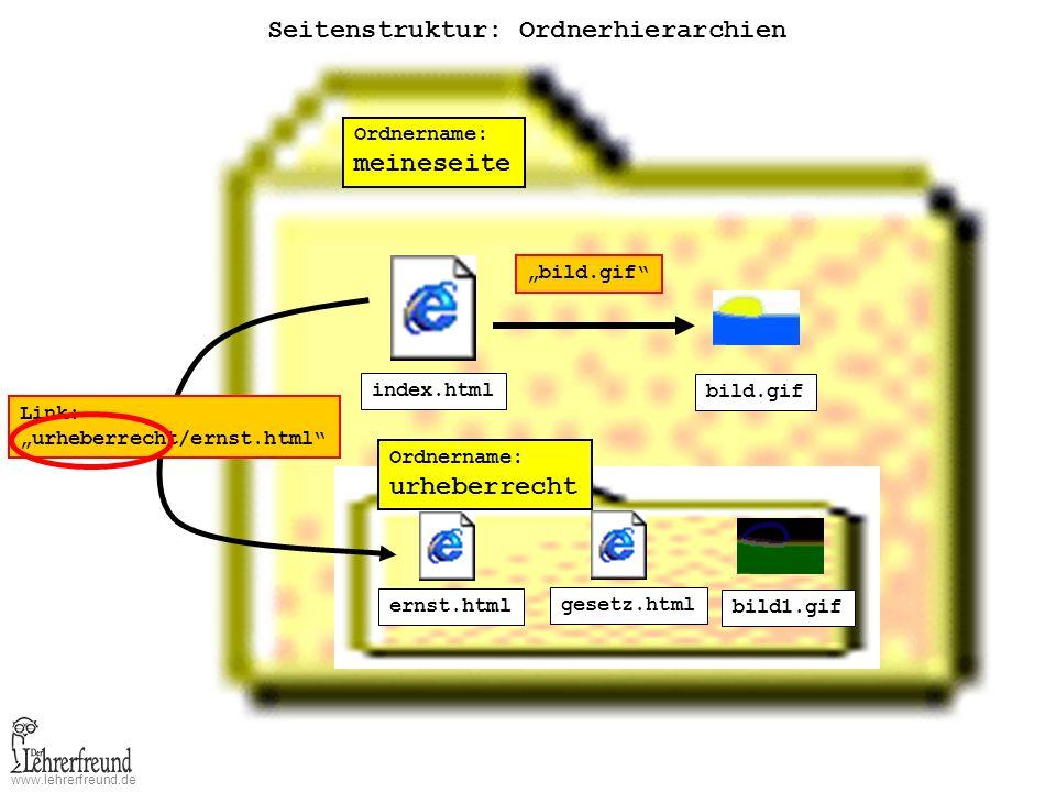 www.lehrerfreund.de Seitenstruktur: Ordnerhierarchien Ordnername: meineseite index.html bild.gif Ordnername: urheberrecht ernst.html gesetz.html bild1