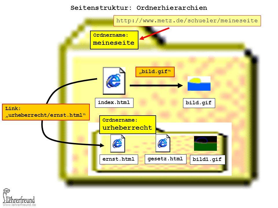www.lehrerfreund.de Seitenstruktur: Ordnerhierarchien Ordnername: meineseite index.html bild.gif Ordnername: urheberrecht ernst.html gesetz.html bild1.gif bild.gif Link: urheberrecht/ernst.html http://www.metz.de/schueler/meineseite