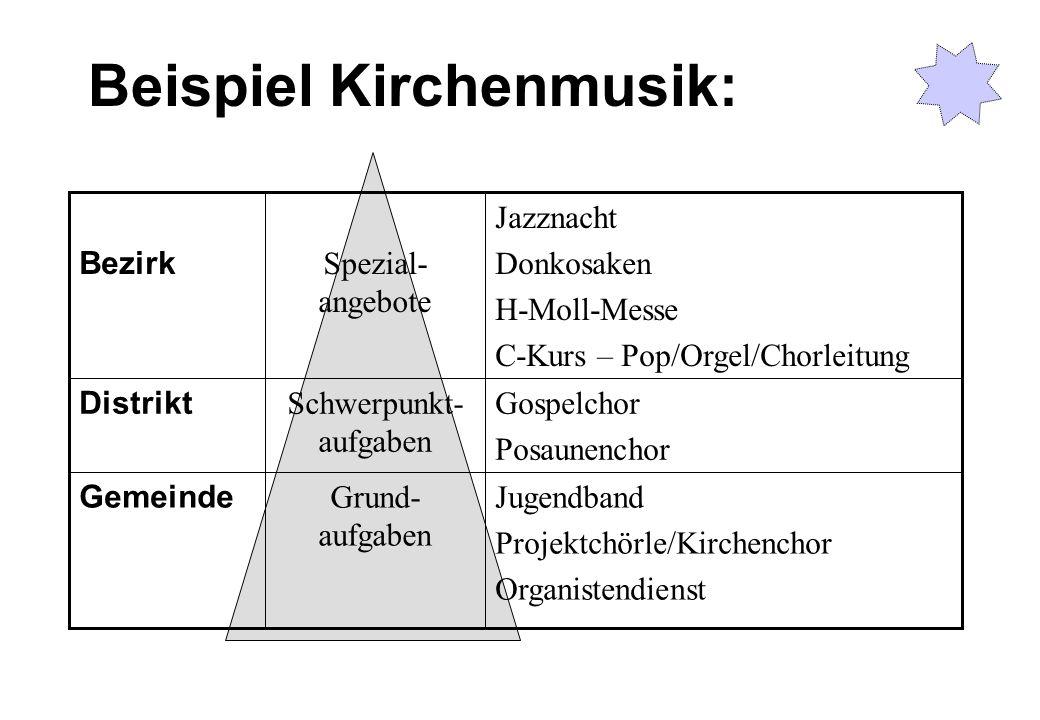 Beispiel Kirchenmusik: Jugendband Projektchörle/Kirchenchor Organistendienst Grund- aufgaben Gemeinde Gospelchor Posaunenchor Schwerpunkt- aufgaben Di
