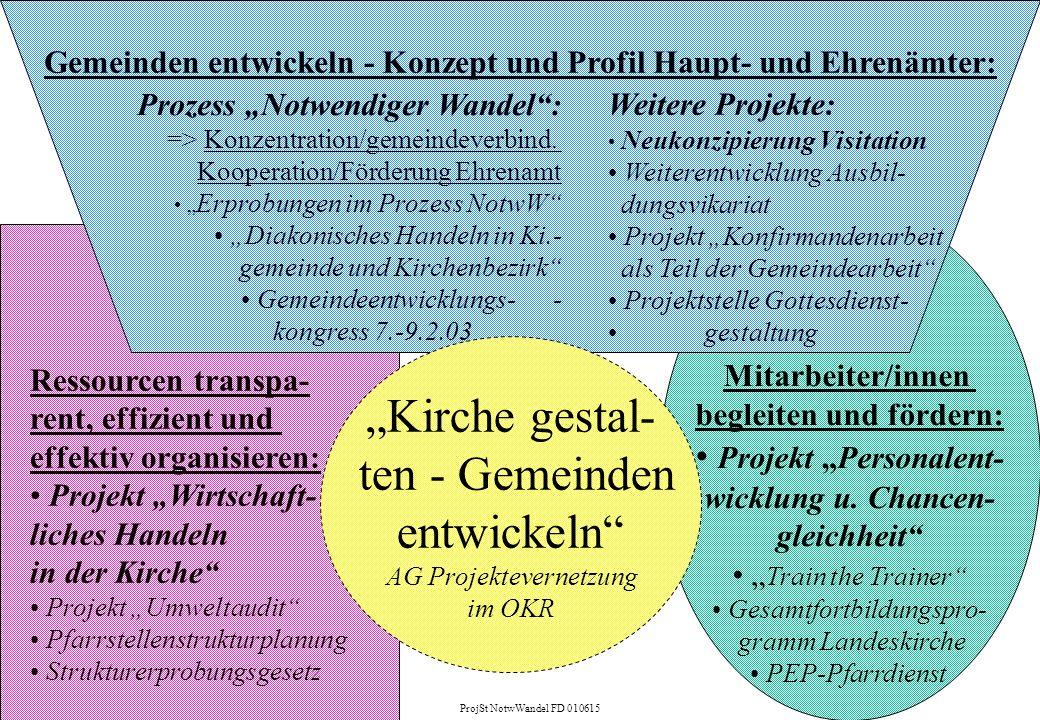 Ressourcen transpa- rent, effizient und effektiv organisieren: Projekt Wirtschaft- liches Handeln in der Kirche Projekt Umweltaudit Pfarrstellenstrukt