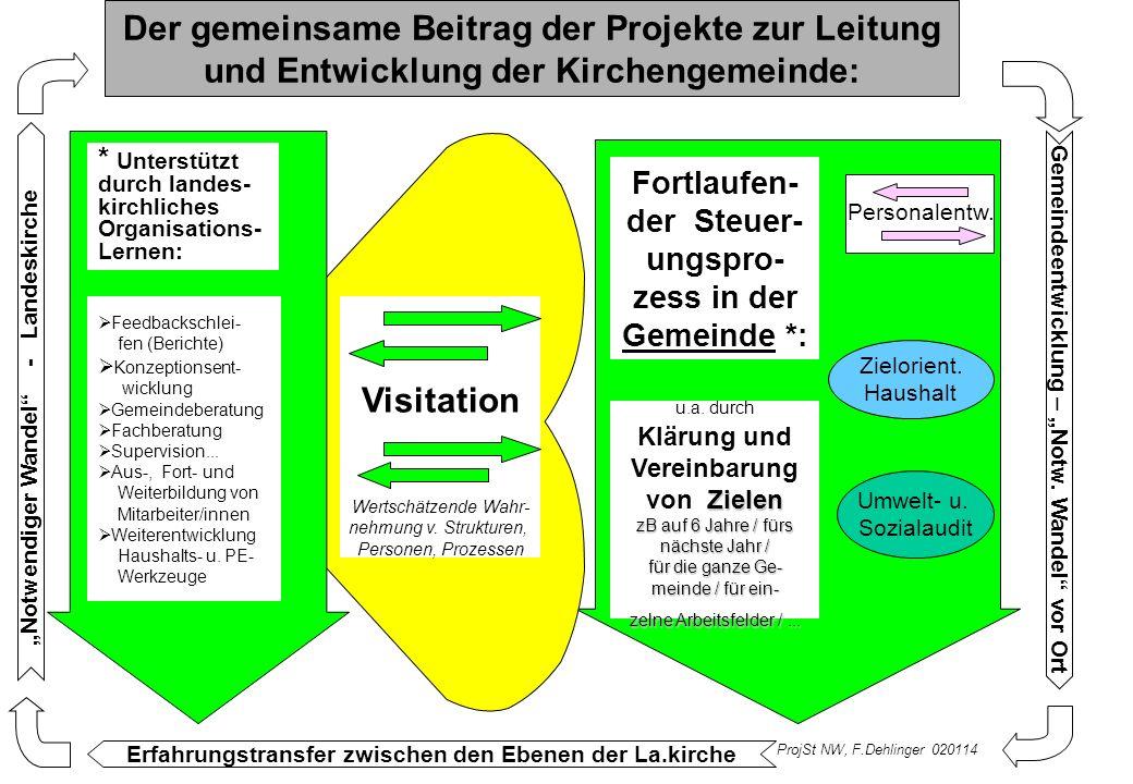 u.a. durch Zielen Klärung und Vereinbarung von Zielen zB auf 6 Jahre / fürs nächste Jahr / für die ganze Ge- meinde / für ein- zelne Arbeitsfelder /..