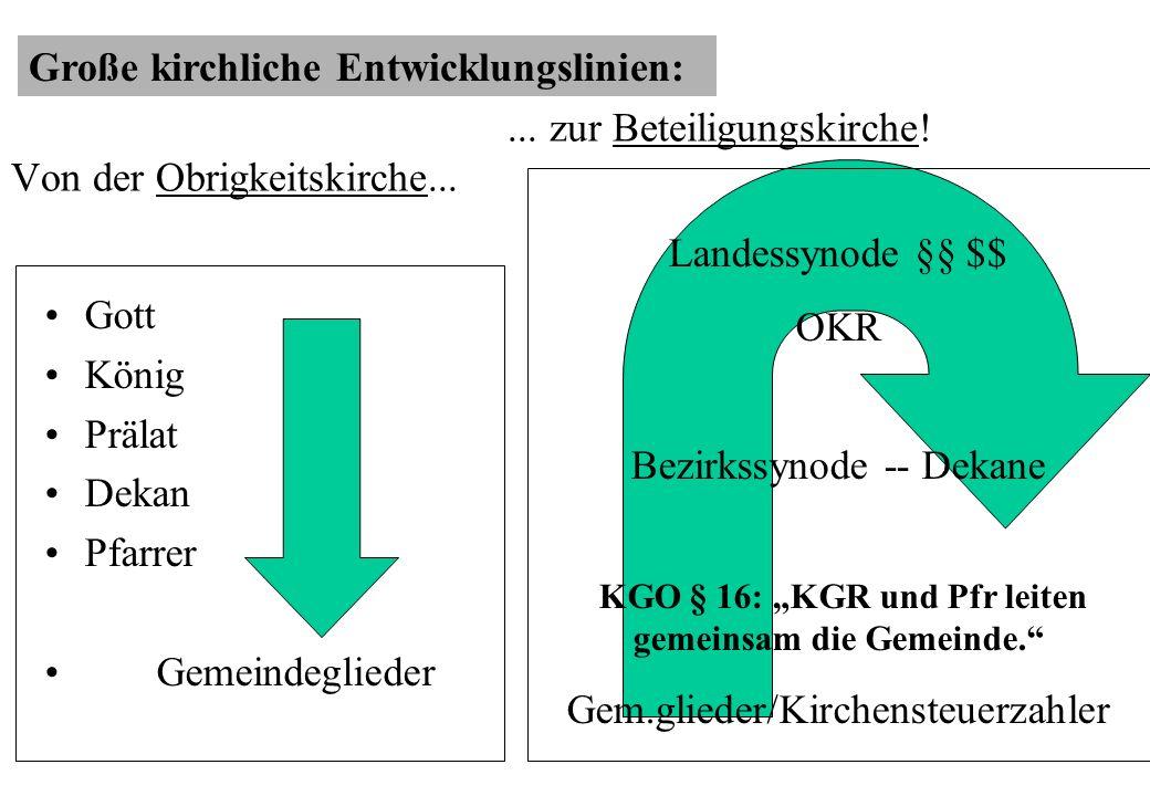 Projektabschluss Erprobungen NW bis Sommer 2003 Gemeindeentwicklungskongress (GEKo) Reihe Praxisimpulse Notwendiger Wandel www.