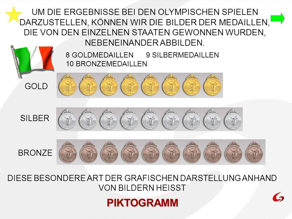 HIER IST DAS PIKTOGRAMM FÜR DIE USA GOLD SILBER BRONZE 36 GOLDMEDAILLEN 38 SILBERMEDAILLEN 36 BRONZEMEDAILLEN