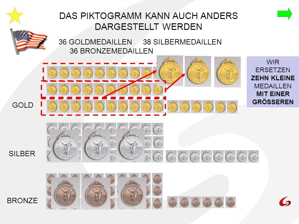 DAS PIKTOGRAMM KANN AUCH ANDERS DARGESTELLT WERDEN GOLD SILBER BRONZE 36 GOLDMEDAILLEN 38 SILBERMEDAILLEN 36 BRONZEMEDAILLEN WIR ERSETZEN ZEHN KLEINE