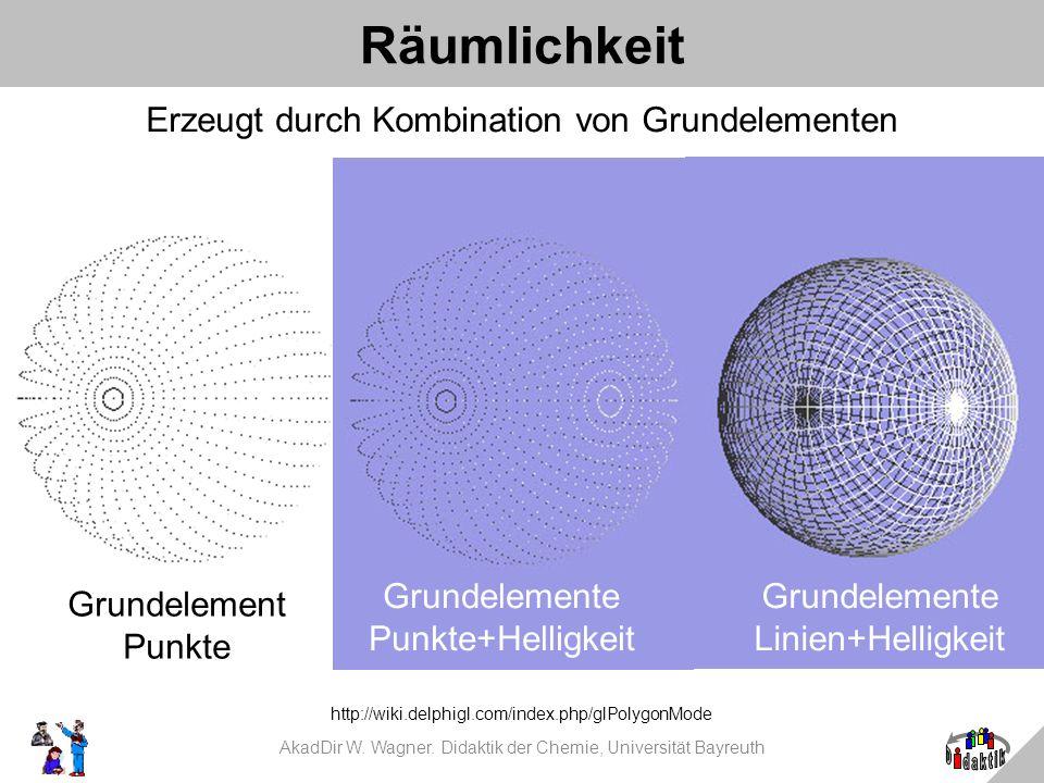 Räumlichkeit Erzeugt durch Kombination von Grundelementen http://wiki.delphigl.com/index.php/glPolygonMode Grundelement Punkte Grundelemente Linien+He