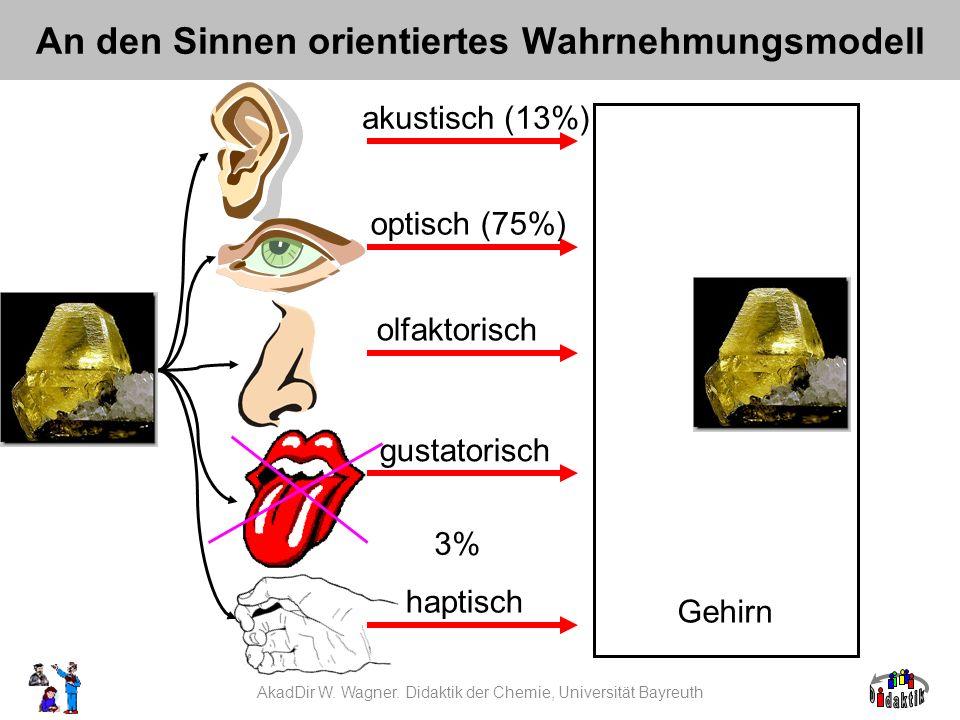 AkadDir W. Wagner. Didaktik der Chemie, Universität Bayreuth An den Sinnen orientiertes Wahrnehmungsmodell Gehirn akustisch (13%) optisch (75%) olfakt