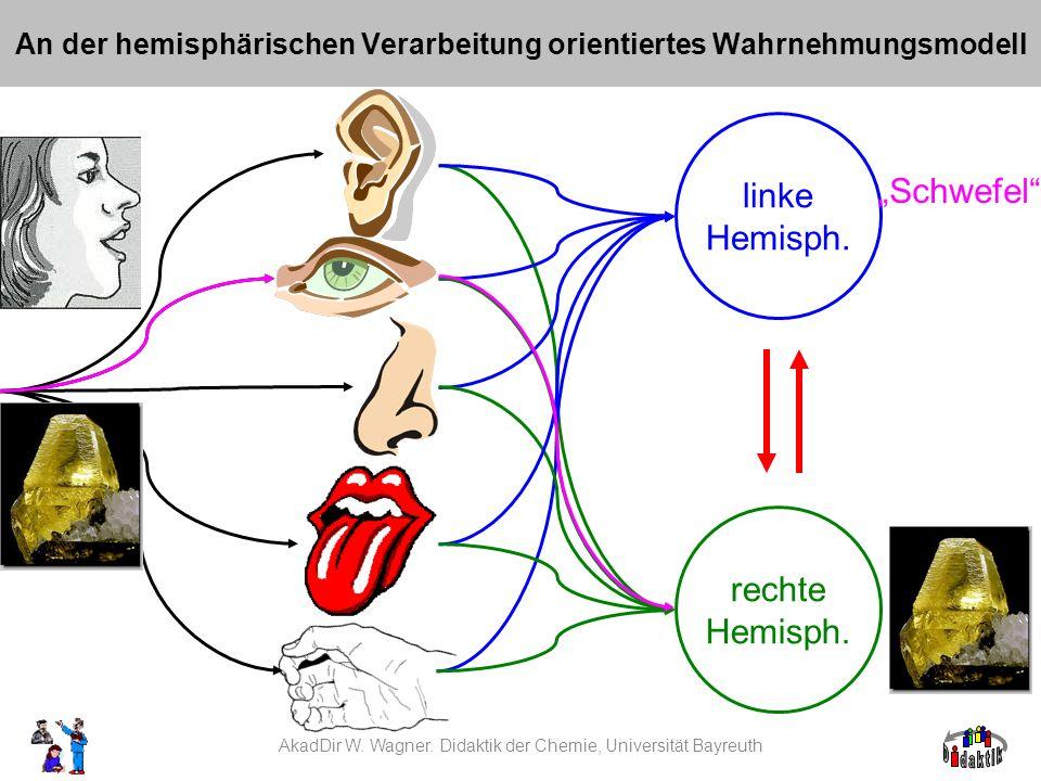 An der hemisphärischen Verarbeitung orientiertes Wahrnehmungsmodell AkadDir W. Wagner. Didaktik der Chemie, Universität Bayreuth linke Hemisph. rechte