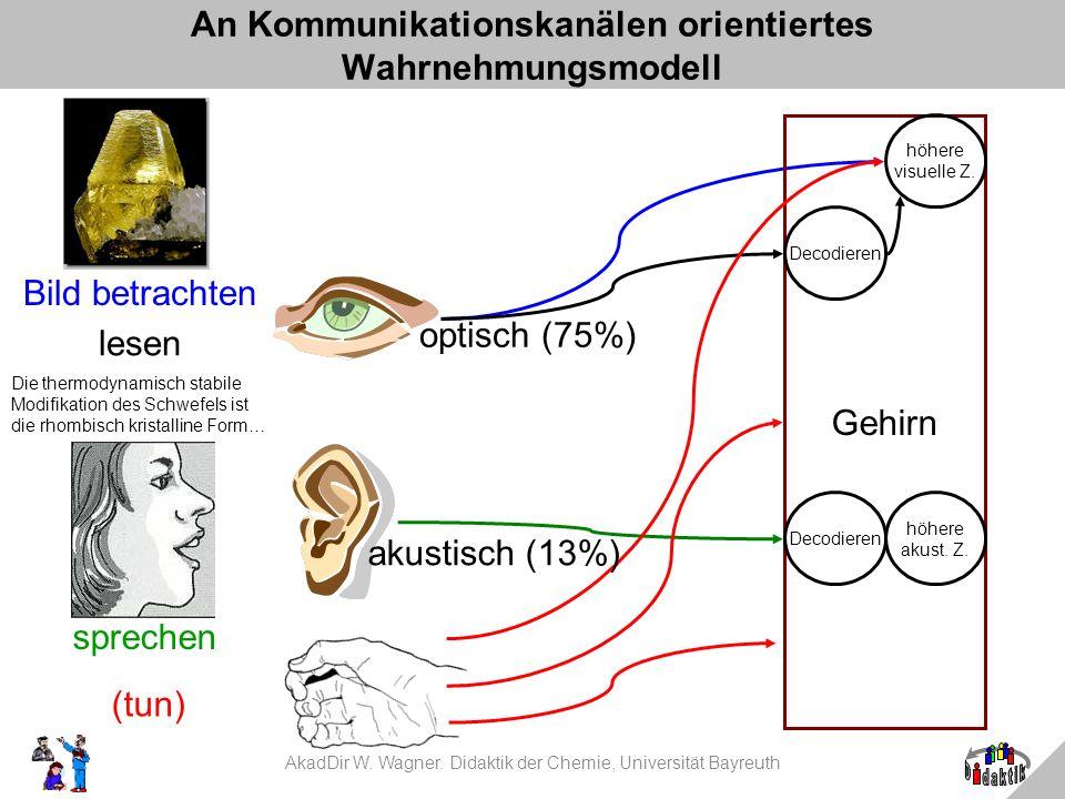 An Kommunikationskanälen orientiertes Wahrnehmungsmodell AkadDir W. Wagner. Didaktik der Chemie, Universität Bayreuth Bild betrachten lesen Die thermo
