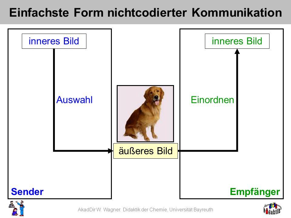 AkadDir W. Wagner. Didaktik der Chemie, Universität Bayreuth Einfachste Form nichtcodierter Kommunikation Sender inneres Bild Auswahl Empfänger innere