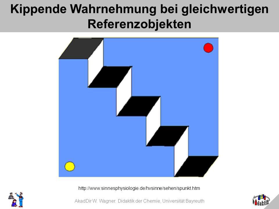 AkadDir W. Wagner. Didaktik der Chemie, Universität Bayreuth Kippende Wahrnehmung bei gleichwertigen Referenzobjekten http://www.sinnesphysiologie.de/