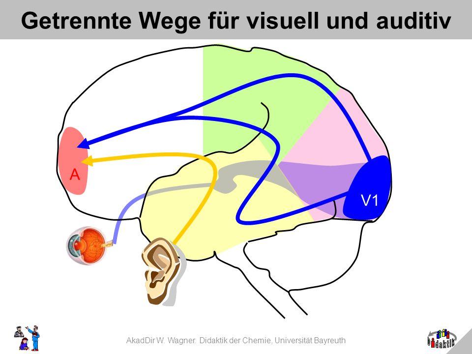 AkadDir W. Wagner. Didaktik der Chemie, Universität Bayreuth Getrennte Wege für visuell und auditiv V1 A