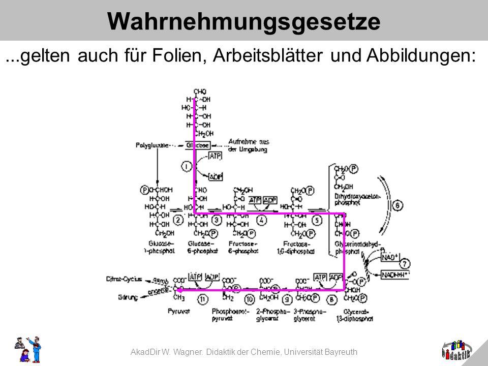 AkadDir W. Wagner. Didaktik der Chemie, Universität Bayreuth Wahrnehmungsgesetze...gelten auch für Folien, Arbeitsblätter und Abbildungen: