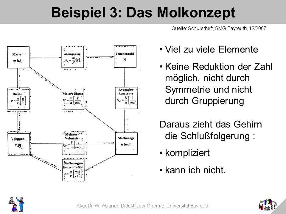 AkadDir W. Wagner. Didaktik der Chemie, Universität Bayreuth Beispiel 3: Das Molkonzept Quelle: Schülerheft, GMG Bayreuth, 12/2007. Viel zu viele Elem