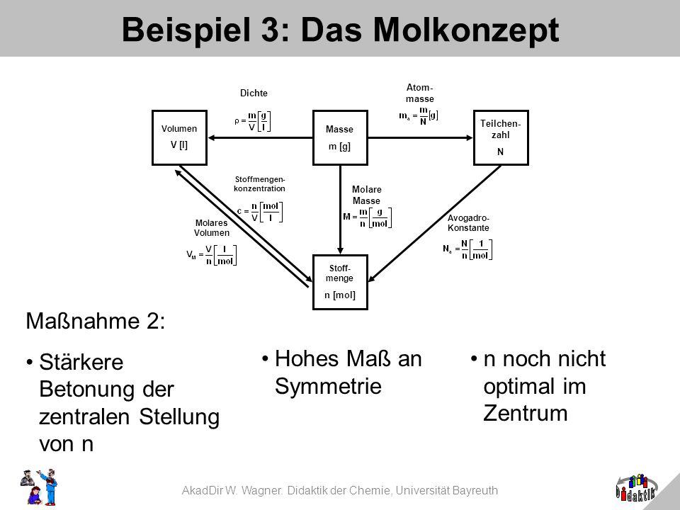 AkadDir W. Wagner. Didaktik der Chemie, Universität Bayreuth Beispiel 3: Das Molkonzept Maßnahme 2: Stärkere Betonung der zentralen Stellung von n Mas