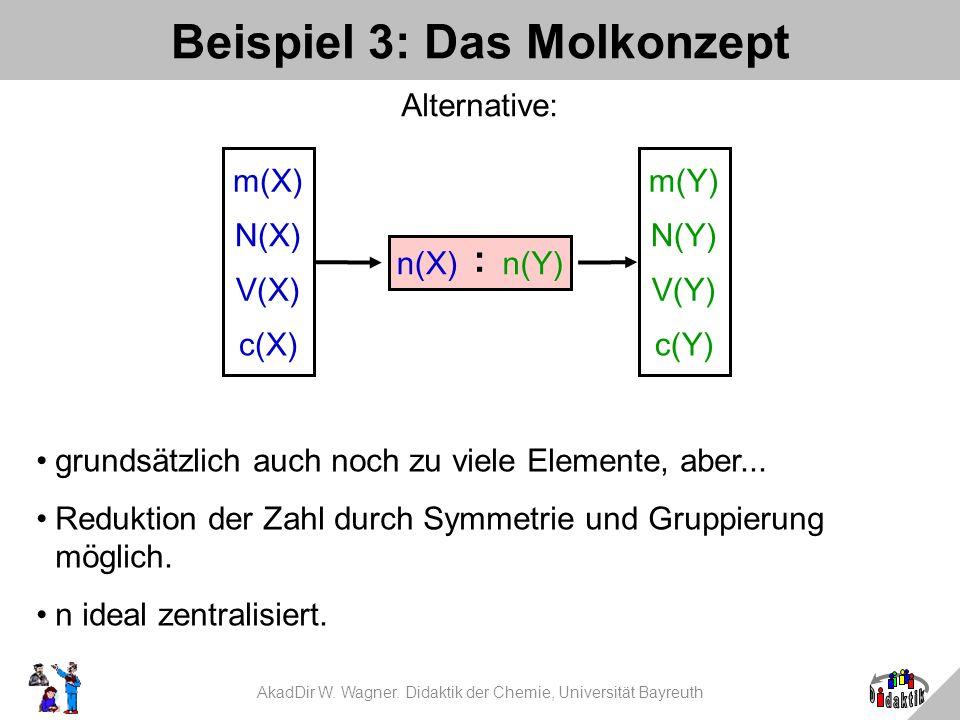 AkadDir W. Wagner. Didaktik der Chemie, Universität Bayreuth Beispiel 3: Das Molkonzept n(X) : n(Y) m(X) N(X) V(X) c(X) m(Y) N(Y) V(Y) c(Y) grundsätzl
