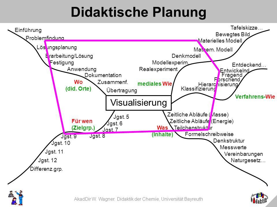 AkadDir W. Wagner. Didaktik der Chemie, Universität Bayreuth Didaktische Planung Was (Inhalte) Wo (did. Orte) mediales Wie Visualisierung Verfahrens-W