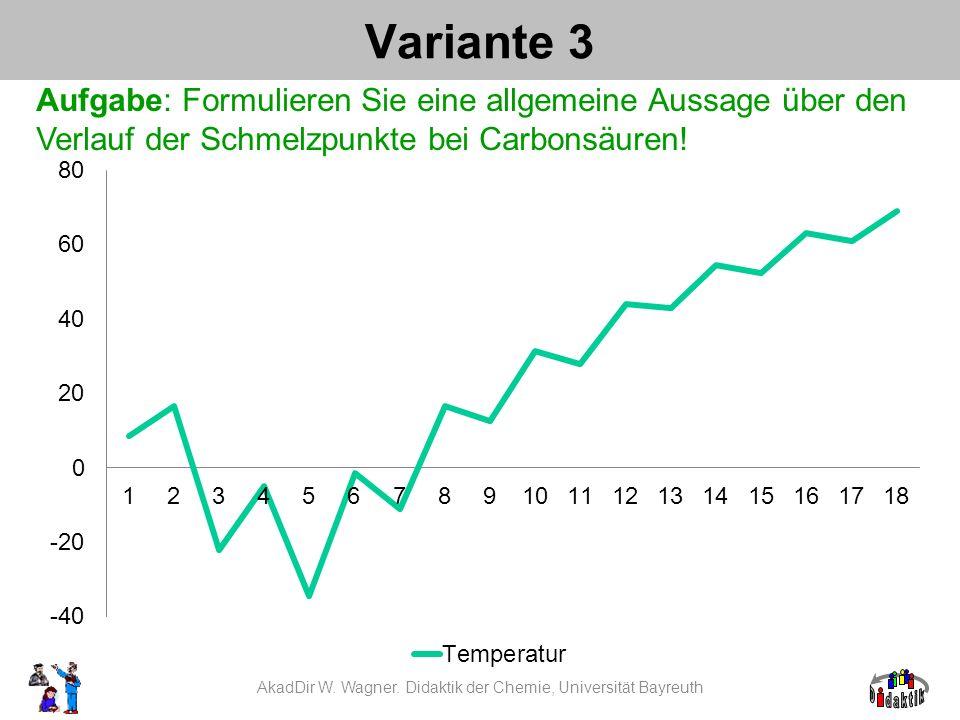 Variante 3 Aufgabe: Formulieren Sie eine allgemeine Aussage über den Verlauf der Schmelzpunkte bei Carbonsäuren! AkadDir W. Wagner. Didaktik der Chemi