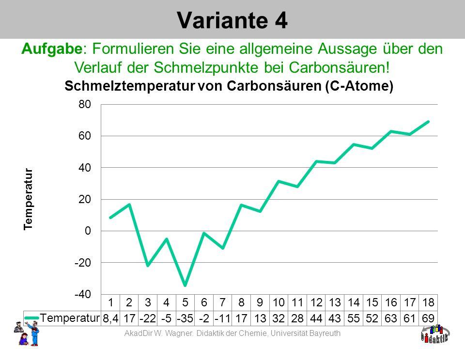 Variante 4 Aufgabe: Formulieren Sie eine allgemeine Aussage über den Verlauf der Schmelzpunkte bei Carbonsäuren! AkadDir W. Wagner. Didaktik der Chemi