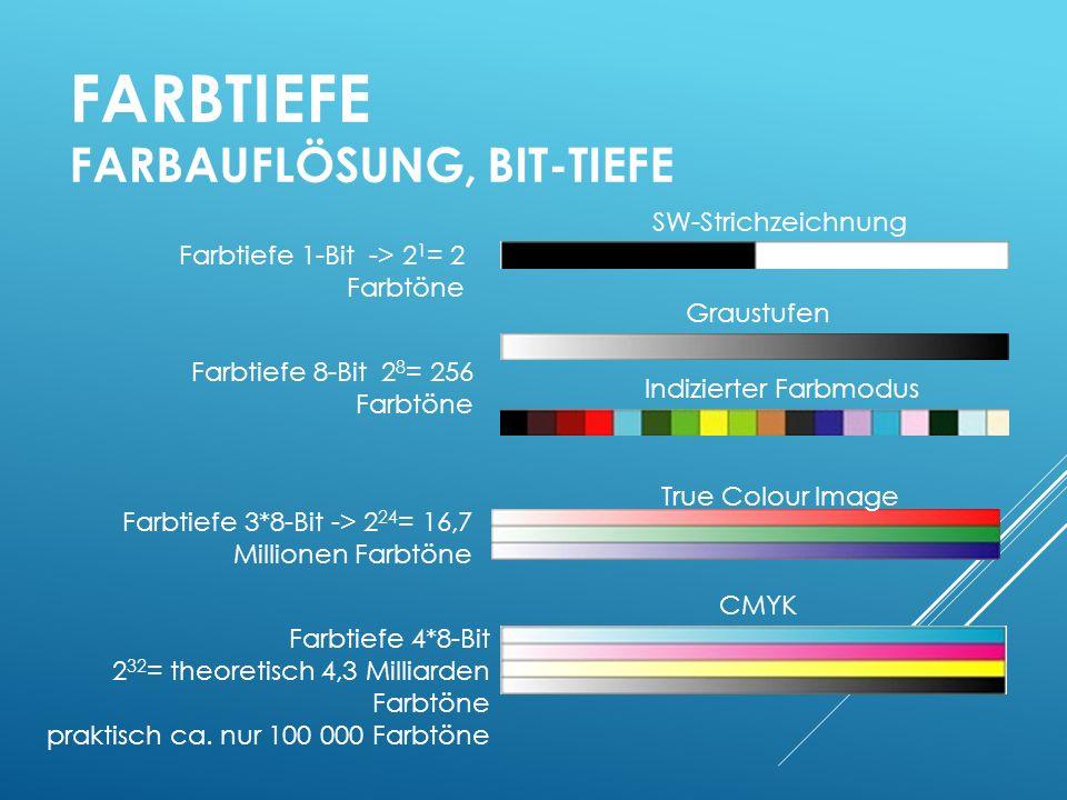 FARBTIEFE FARBAUFLÖSUNG, BIT-TIEFE Farbtiefe 1-Bit -> 2 1 = 2 Farbtöne Farbtiefe 8-Bit 2 8 = 256 Farbtöne Farbtiefe 3*8-Bit -> 2 24 = 16,7 Millionen Farbtöne Farbtiefe 4*8-Bit 2 32 = theoretisch 4,3 Milliarden Farbtöne praktisch ca.