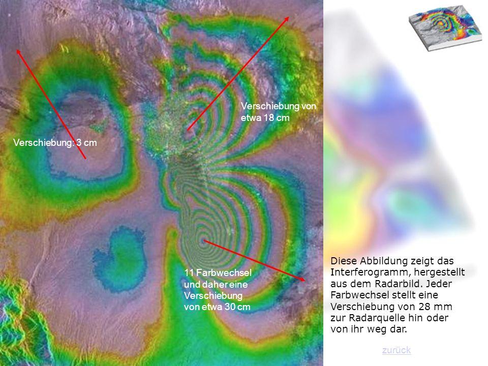 Diese Abbildung zeigt das Interferogramm, hergestellt aus dem Radarbild. Jeder Farbwechsel stellt eine Verschiebung von 28 mm zur Radarquelle hin oder